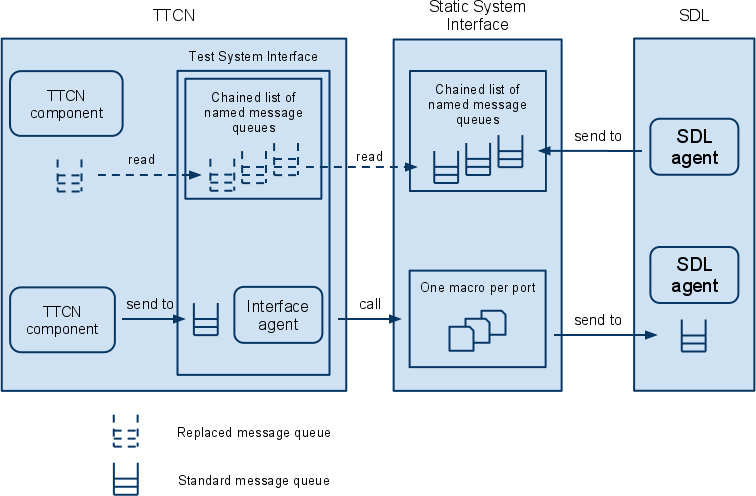 TTCN code generator integration on target